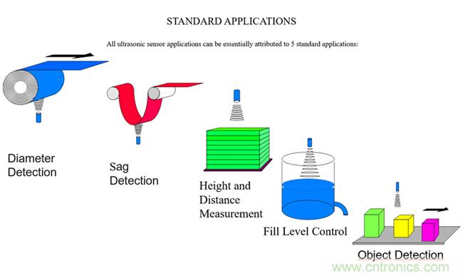 超声波传感器的五大常见应用