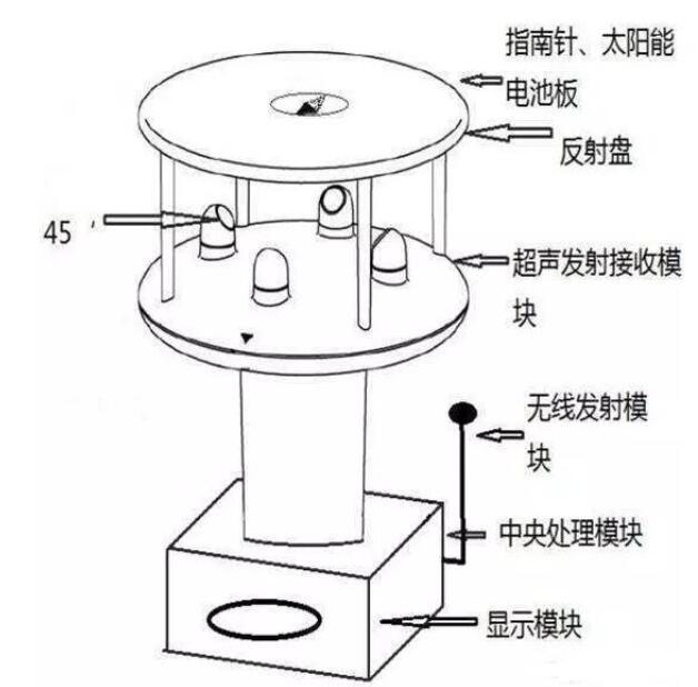 风速传感器的工作原理_风速传感器安装位置