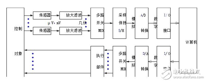 模数转换(A/D)与数模转换(D/A)