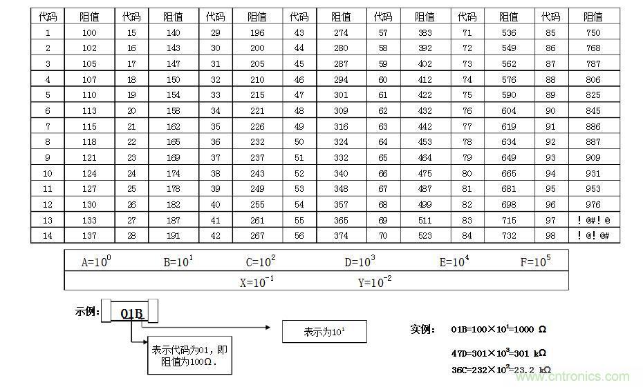 精密电阻选购及换算方法